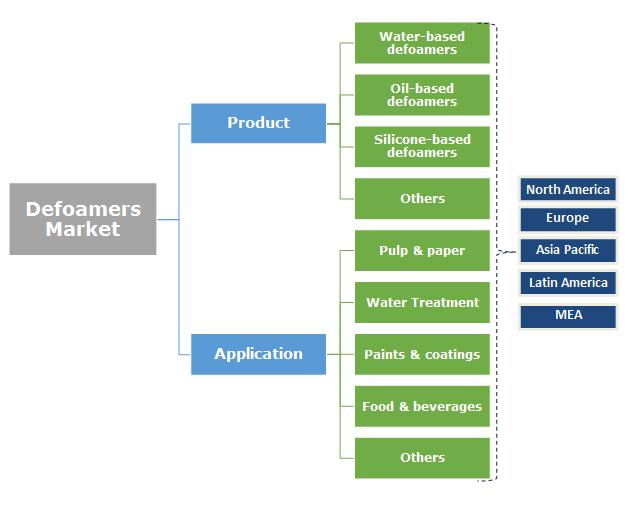 Defoamers Market