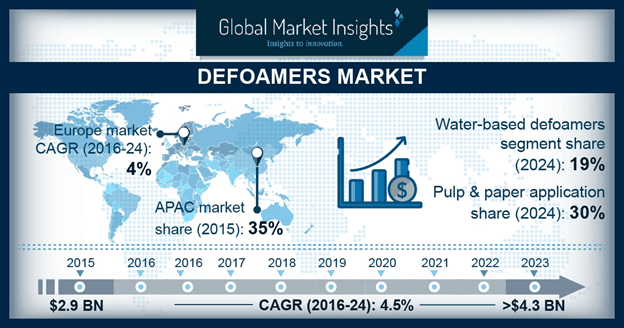 U.S. Defoamers Market Size, By Application, 2014 – 2025 (USD Million)