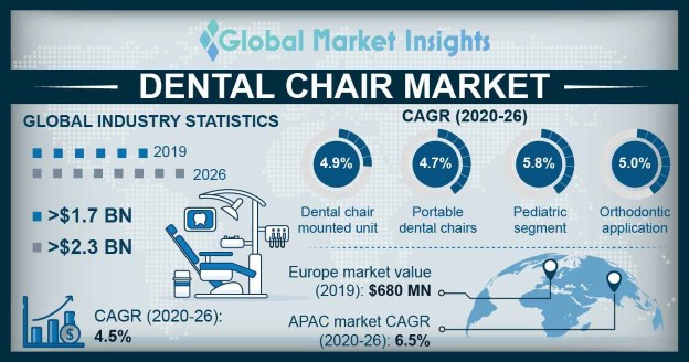Dental Chair Market 2020 - 2026