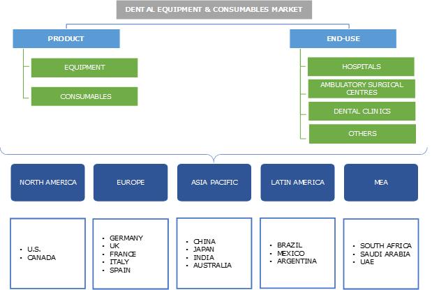 Dental Equipment & Consumables Market