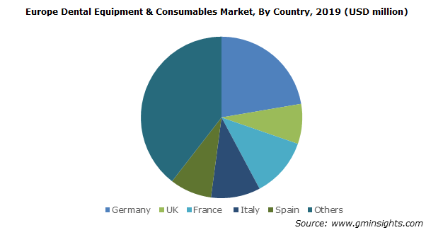 Japan Dental Equipment & Consumables Market, By Product, 2013 – 2024, (USD Billion)