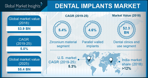 Germany Dental Implants Market size, By Product, 2013 – 2024, (USD Million)