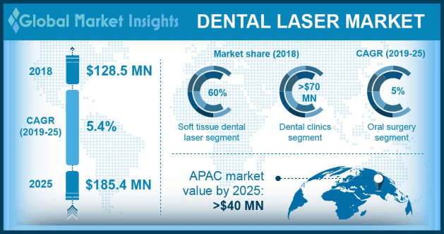 U.S. Dental Laser Market, By Product, 2018 & 2025 (USD Million)