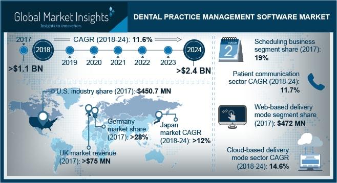 Dental Practice Management Software Market