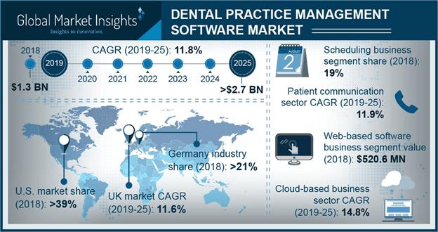 U.S. Dental Practice Management Software Market, By Component, 2018 & 2025 (USD Million)