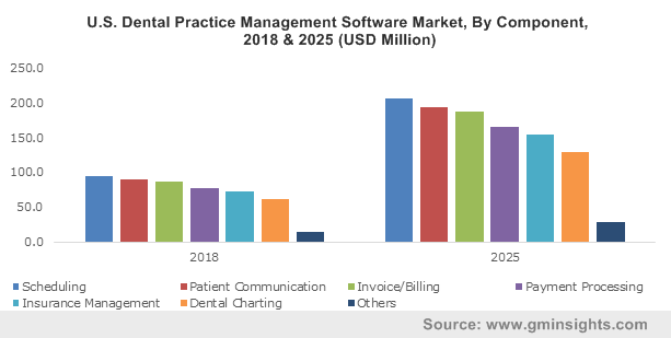U.S. Dental Practice Management Software Market, By Component, 2013-2024, USD Million