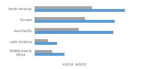 Dental Preventive Supplies Market Outlook, By Region, 2018 and 2025 (USD Million)