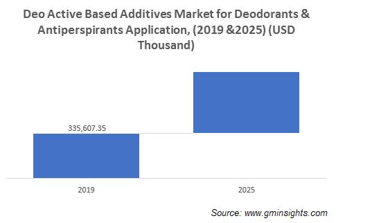 Deo Active Based Additives Market