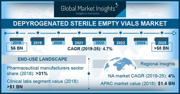 U.S. Depyrogenated Sterile Empty Vials Market, By Product, 2018 & 2025 (USD Million)