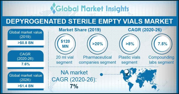U.S. Depyrogenated Sterile Empty Vials Market, By Product, 2018 & 2025 (USD Million)