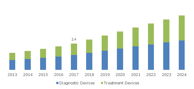 U.S. Dermatology Devices Market, By Product Type, 2013 – 2024 (USD Billion)