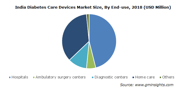 India Diabetes Care Devices Market By End-use