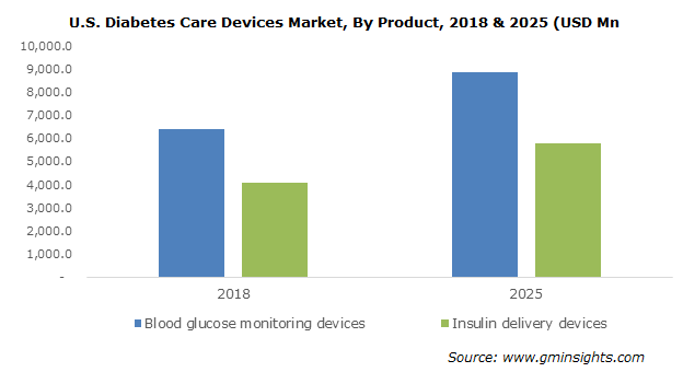 U.S. Diabetes Care Devices Market By Product