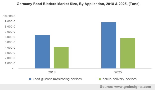 U.S. Diabetes Care Devices Market, By Product, 2018 & 2025 (USD Mn)