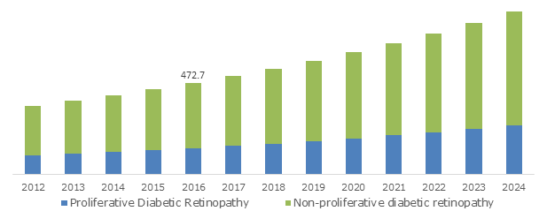 China Diabetic Retinopathy Market, By Type, 2012 - 2024 (USD Million)