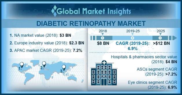 U.S. Diabetic Retinopathy Market Size, By Type, 2018 & 2025 (USD Million)