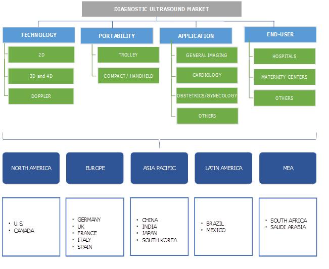 Diagnostic Ultrasound Market segmentation