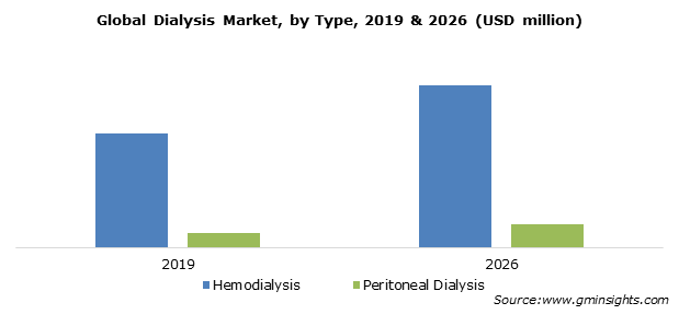 Global Dialysis Market by Type