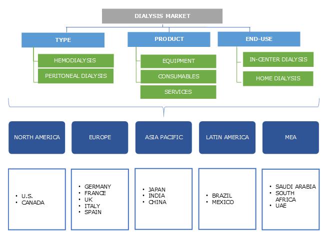 Dialysis Market industry segmentation