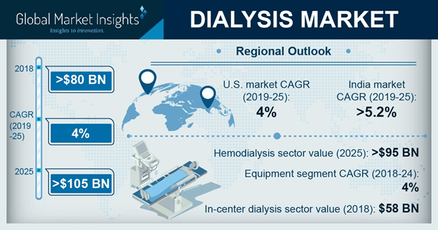U.S. Dialysis Market, By Type, 2017 & 2024 (USD Million)
