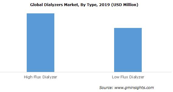 Dialyzers Market