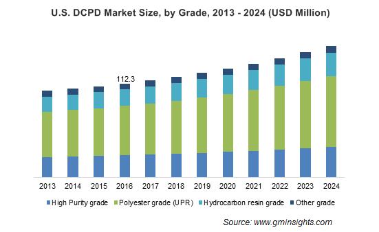DCPD Market by Grade