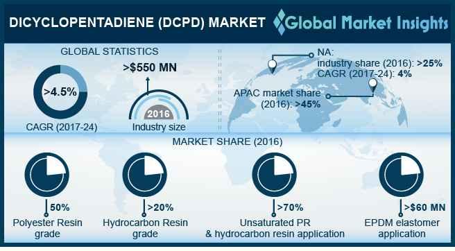 Dicyclopentadiene Market Statistics