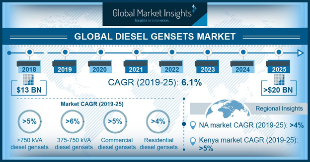 Mexico Diesel Gensets Market Size, By Power Rating, 2018 & 2025 (USD Million)