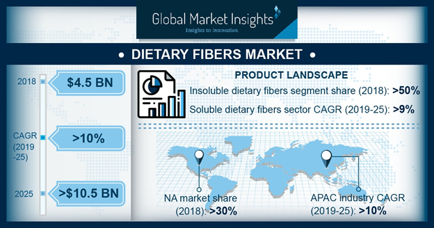 North America Dietary Fibers Market, By Product, 2018 & 2025, (Kilo Tons)