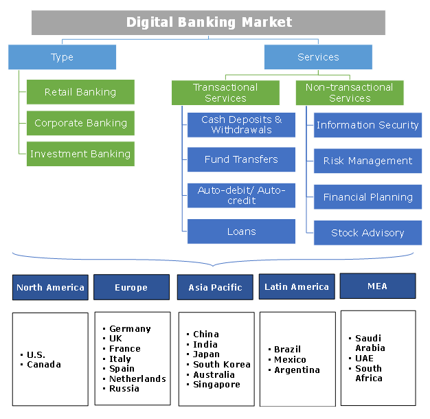 Digital Banking Market Segmentation