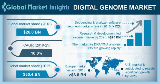 Germany Digital Genome Market size, by product, 2012-2024 (USD Million)