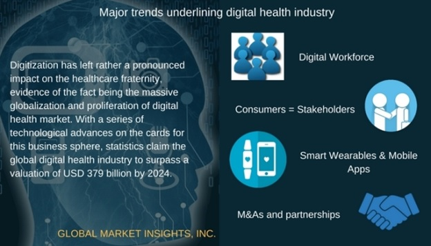 Five major trends in digital health industry to watch out for in 2017 and beyond