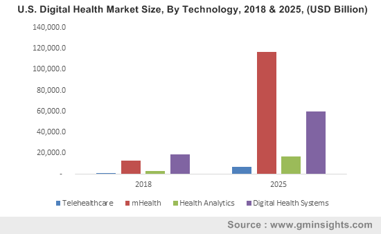 U.S. Digital Health Market Size, By Technology, 2018 & 2025, (USD Billion)