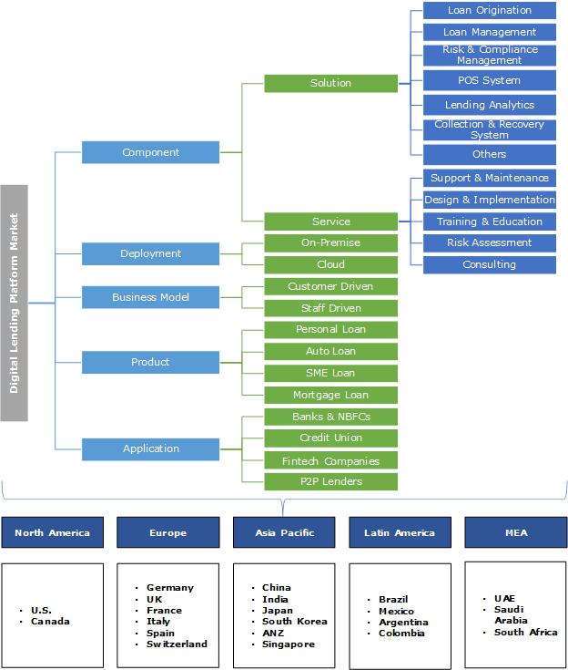 Digital Lending Platform Market  Segmentation