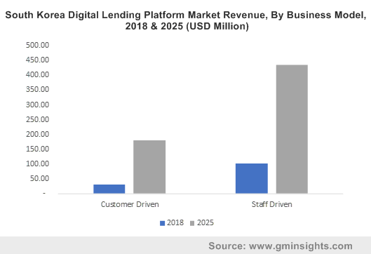South Korea Digital Lending Platform Market Revenue, By Business Model, 2018 & 2025 (USD Million)