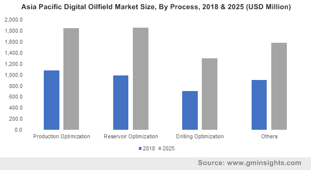 Asia Pacific Digital Oilfield Market Size, By Process, 2018 & 2025 (USD Million)