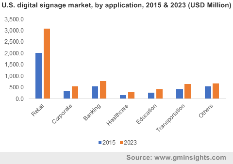 Europe digital signage market size, by application, 2012 - 2023 (USD Million)