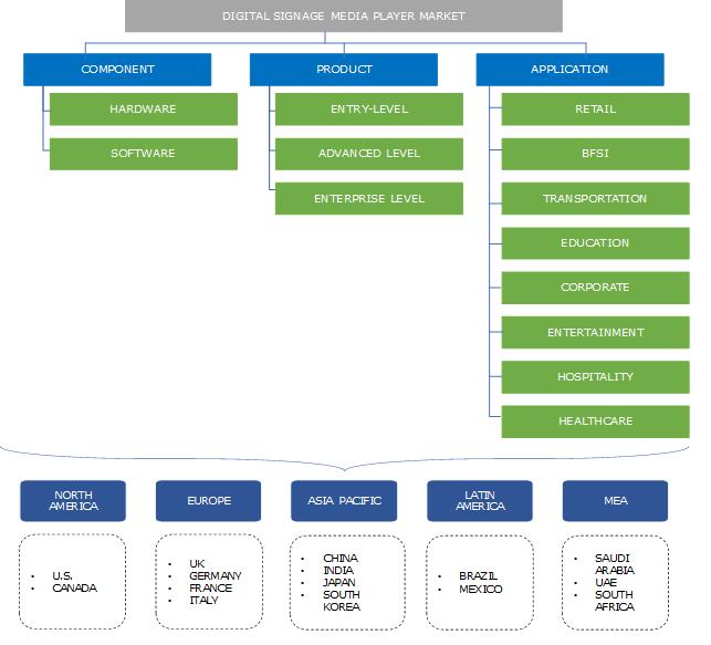 Digital Signage Media Player Market Segmentation