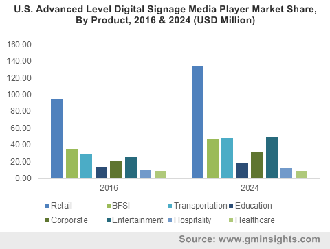 U.S. Advanced Level Digital Signage Media Player Market Share, By Product, 2016 & 2024 (USD Million)