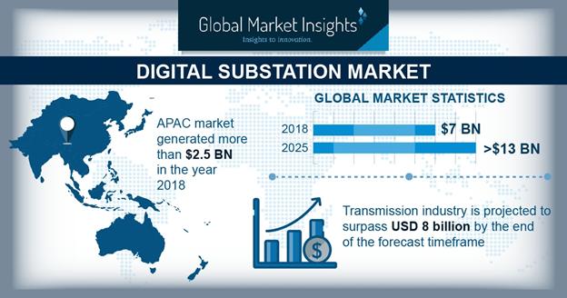 Digital Substation Market
