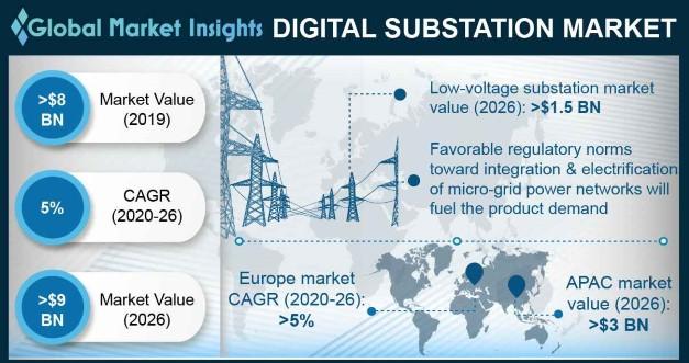 U.S. Digital Substation Market Size, By Component, 2018 & 2025 (USD Million)