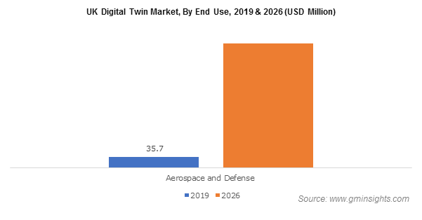 UK Digital Twin Market