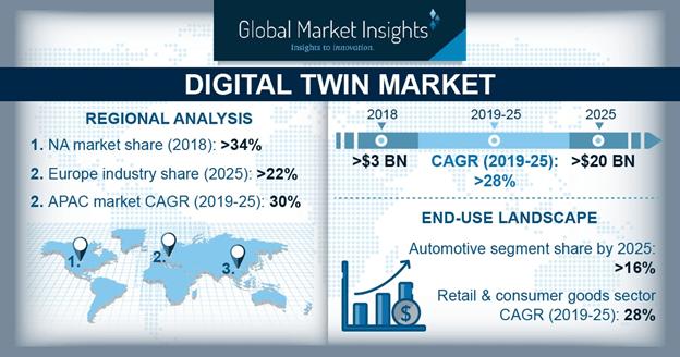 Digital Twin Market