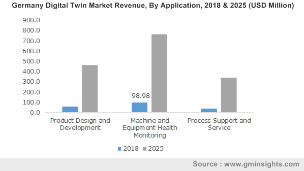 Germany Digital Twin Market Revenue, By Application, 2018 & 2025 (USD Million)