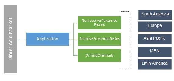 Dimer Acid Market Segmentation