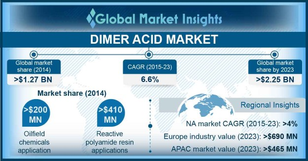 North America Dimer Acid Market, By Application, 2015 & 2023, (Kilo Tons)
