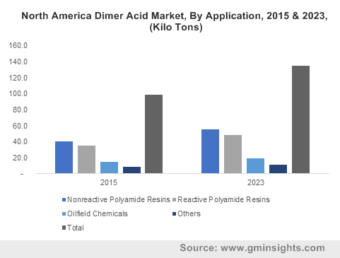 Europe Dimer Acid Market size, by application, 2012-2023 (Kilo Tons)