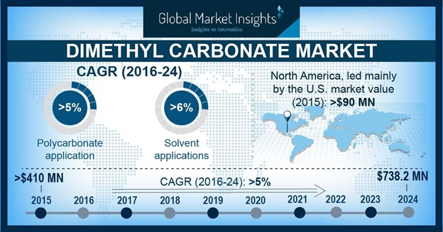 Dimethyl Carbonate Market Statistics