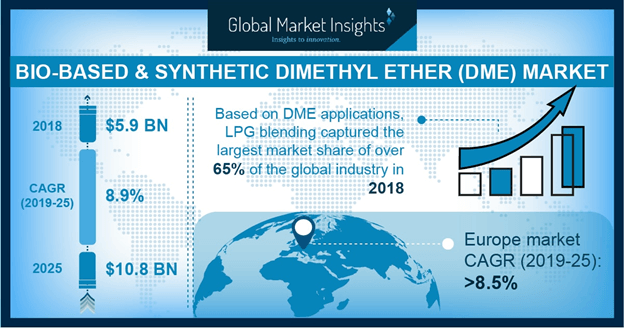 Synthetic & Bio-based Dimethyl Ether (DME) Market