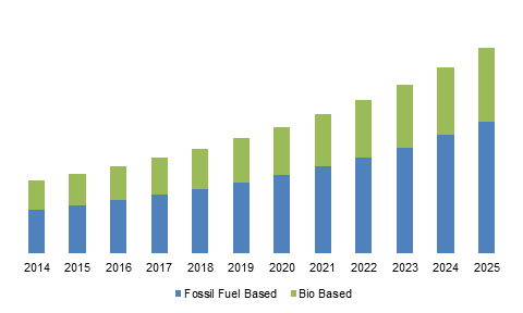 U.S. bio-based and synthetic dimethyl ether (DME) market size, by raw material, 2014 - 2025 (USD Million)